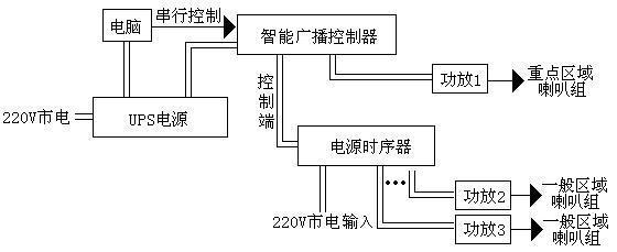 此方案主要是配置大功率UPS电源与电源时序扩展器。停电时通过对部分设备的供电,保证广播系统对重点区域的正常播出; (一)设备配置方案(以驱动一台500W功放累计工作2小时和一套电脑累计工作10小时为例) 、UPS主机 山特2KVA(山特C2KVAS)    1台 、电池12V 24安时(松下)        16节 、电池箱                2个 、电源时序器              1台 (二)工作原理 1、示意图:   2、说明: 停电时,UPS电源启动,对电脑与功放1继续